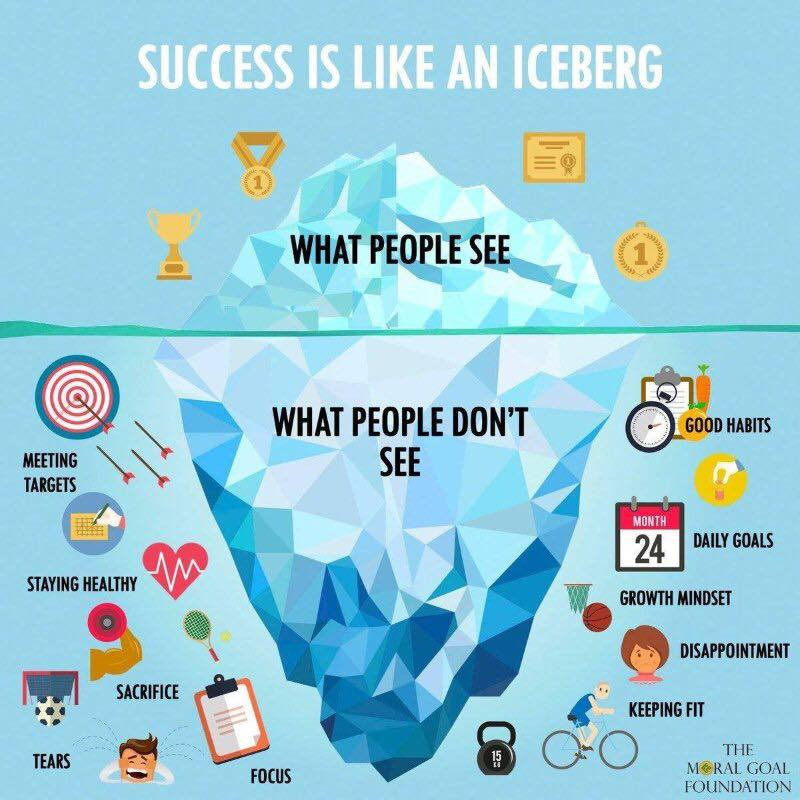 Success is like an iceberg