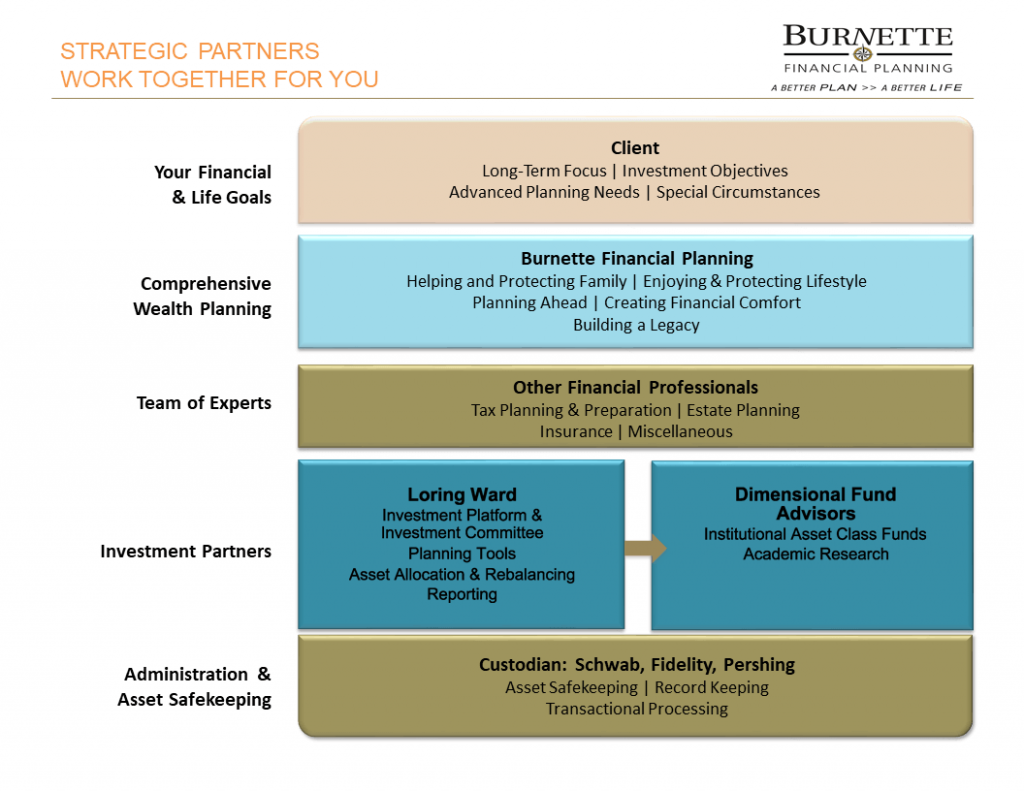 Strategic Partner Infrastructure
